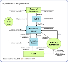 About The Imf Governance Structure