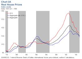 Hpi Index Chart International House Price Database Dallasfed Org