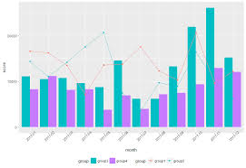 Bar Chart And Line Chart Together How To Combine Line And Bar Chart In Ggplot2 With Just One