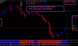 Banknifty Future Archives Buy Sell Signal Software