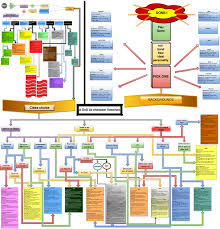 5e Backgrounds Chart Dnd 5e Character Creation Flowchart Dnd 10946542582444 5e