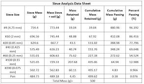 Grain Size Distribution Lab Zachs Geotech Portfolio