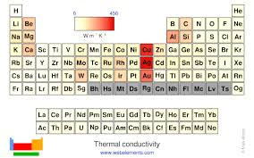 Thermal Conductivity Conversion Chart Webelements Periodic Table Periodicity Thermal