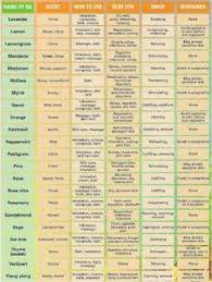 Essential Oil Benefits Chart Essential Oil Uses Chart I Want My Own Essential Oils