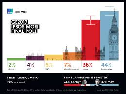 General Election 2017 in Great Britain   Ipsos