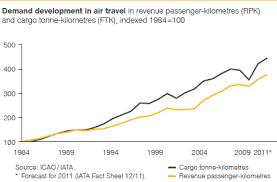 Lufthansa Annual Report 2011 Development Of Air Traffic