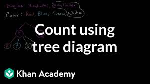 India Tree Food Coloring Chart Count Outcomes Using Tree Diagram Video Khan Academy