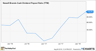 Heres Why Newell Brands Inc Stock Fell Another 14 Today