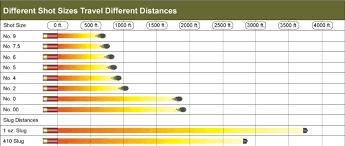 Slug Types And Distances Gohunt