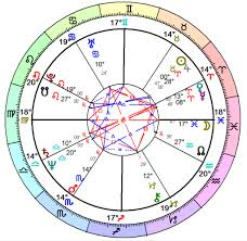 Birth Chart Reading 1 Hour