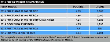 Fox Float Ctd Chart