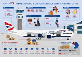 British Airways Flight 282 Seating Chart Over 7 000 Items Help To Get Your British Airways Flight In