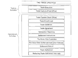 Introduction To The Trade Life Cycle Knoldus Blogs