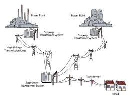 Mains Electricity Lessons Tes Teach