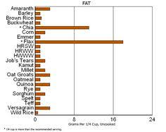 Grains Nutrition Graph Google Search Weight Loss Whole