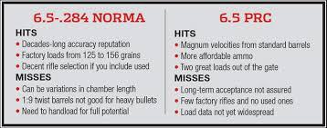 6 5 Prc Ballistics Chart 6 5 284 Norma Vs 6 5 Prc Cartridge Clash