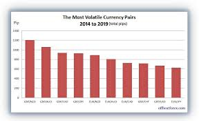 Average Daily Range For Forex Currency Pairs 2014 To 2019