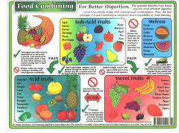 Food Combining Chart Rainbow 8 5 X 11