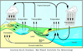 Weathering Erosion Deposition And Landforms