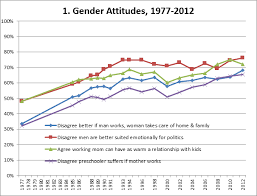 chart of the day americans are more accepting of progressive as the chart shows after a rapid shift in attitudes from the mid 70s to mid 90s in the last couple decades ldquothe trend toward acceptance of new gender