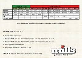 Mills Nutrients Growth Chart Avlb At Www Drgreenthumbshgs