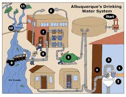 Water filter diagram for kids Water Disinfection Elementary Water System Diagram Walmart Albuquerque Bernalillo County Water Utility Authority Elementary