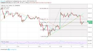 Bitcoin Btc Price Analysis Trapped In A Tight Range As