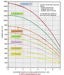 Submersible Pump Size Chart Well Pump Capacities In Gpm Or Water Delivery Rates