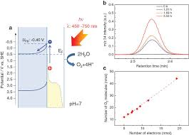 plasmon enhanced light energy conversion using gold nanostructured plasmon enhanced light energy conversion using gold nanostructured oxide semiconductor photoelectrodes pure and applied chemistry