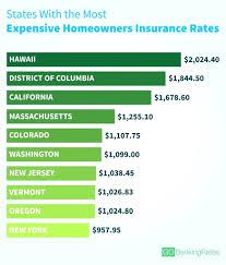 how much does homeowners insurance cost home estimator best rates houston average nebraska