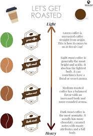 Light Vs Dark Roast Whats The Difference Between Light Medium And Dark Roast