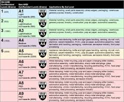 Astm Glove Chart Brass Knuckle Protection Testing And Standards New Ansi