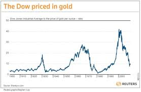 Dow Chart Since 1900 Chart Of The Djia Priced In Gold Buffett And Gold Redux