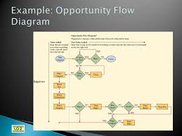 Six Sigma Flow Chart Example Chapter 9 Six Sigma Quality Ppt Download