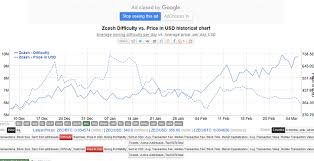 Zcash Difficulty Chart Pivx Is Considered An Insanely High Fee Warning Gtx Zcash