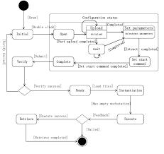 State Chart Diagram Of Task Node Download Scientific Diagram