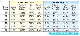 Tax Deduction Chart Rising Rates On Charitable Gift Annuities The Institute