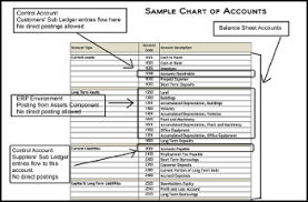 Chart Of Accounts Archives Sap Fico User
