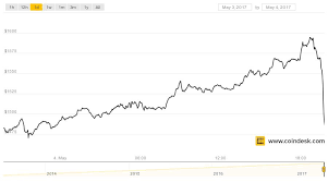 Why The Course Of Bitcoin Will Not Fall Below 10 000