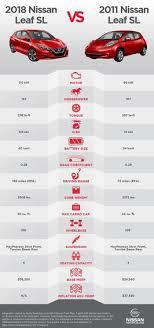 Ev Cars Comparison Chart Electric Car Range Comparison Chart Bedowntowndaytona Com