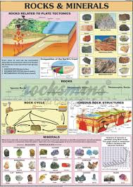 Mineral Chart Geology Geology Charts Rocks Minerals Charts Structure Of Earth