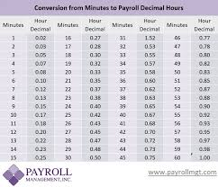 Payroll Minutes To Decimal Conversion Chart Payroll