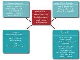 Cddr Organizational Structure Pharmacology And Toxicology