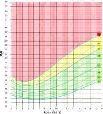Height Of A 2 Year Old Chart Perspicuous Weight Age Growth Chart 2 Year Old Baby Weight