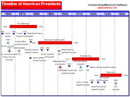 Timeline Vs Gantt Chart Timeline Gantt Chart Example