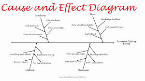 What Is A Cause And Effect Diagram Cause And Effect Diagram 7 Qc Tools Fishbone Or Ishikawa Diagram In Quality Control Tqm