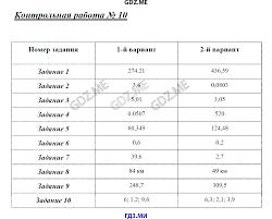 ГДЗ контрольные работы по математике класс Глазков Ахременкова  Контрольная работа №10
