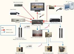wiring diagram for home entertainment system the wiring diagram home theater hookup diagram jebas wiring diagram