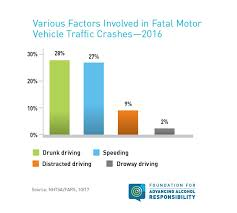 Decline Responsibility To Term org In Fatalities Drunk Driving - Continues Long Show Trend