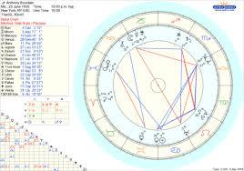 Anthony Bourdain Natal Chart Anthony Bourdains Astrology Hungarian Aquarian